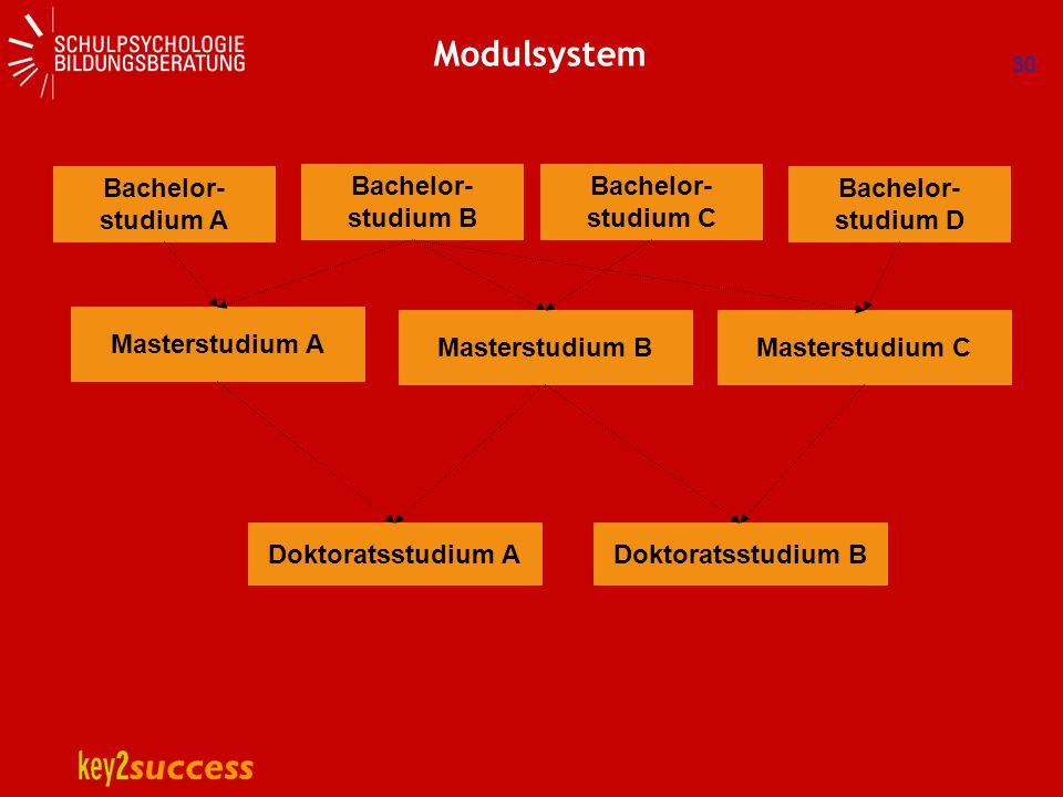 Modulsystem Bachelor- studium A Bachelor- studium B