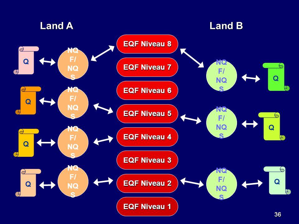 Land A Land B EQF Niveau 8 NQF/ NQS EQF Niveau 7 EQF Niveau 6 NQF/ NQS