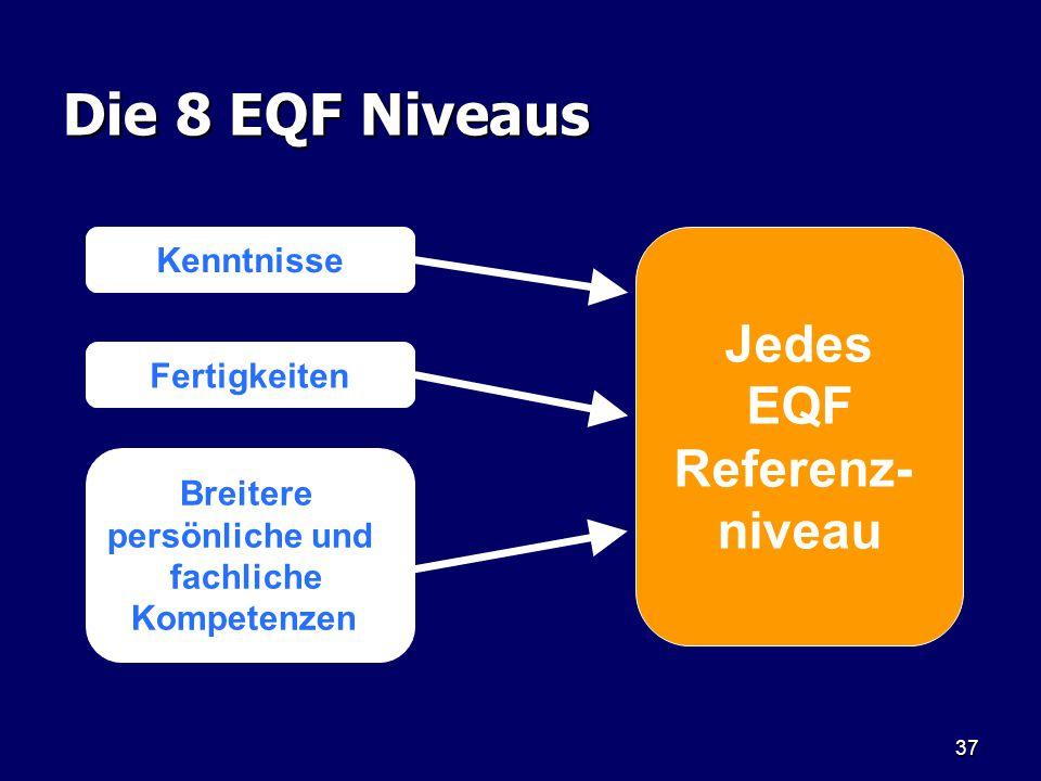 Die 8 EQF Niveaus Jedes EQF Referenz- niveau Kenntnisse Fertigkeiten
