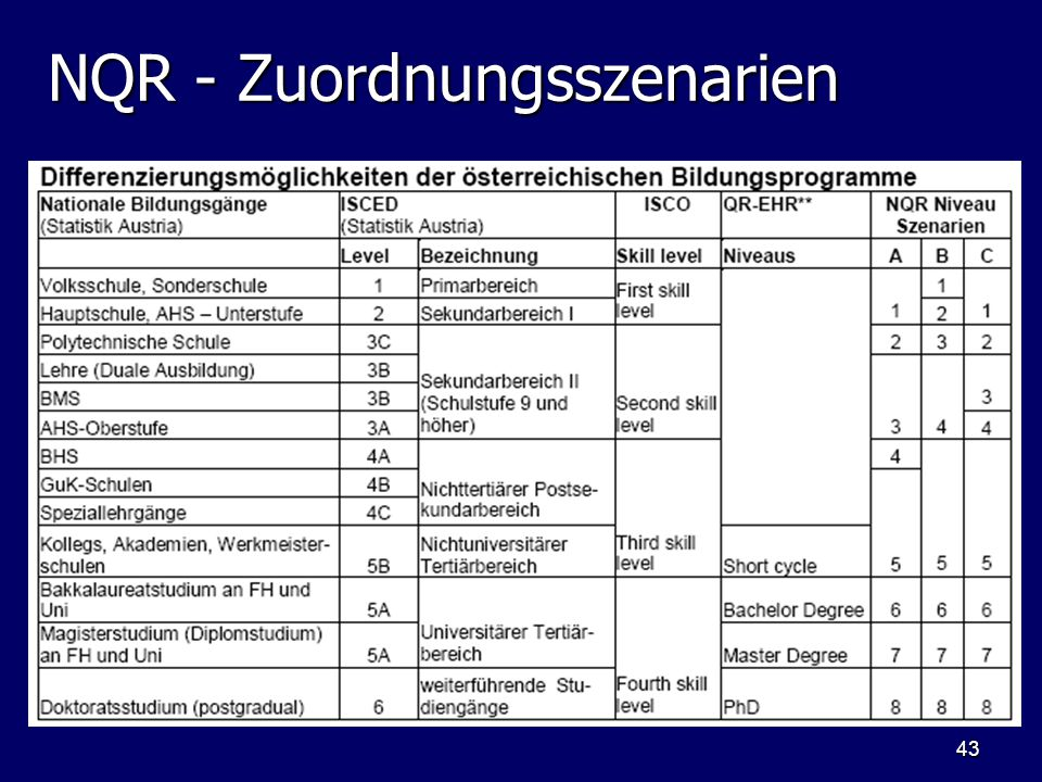 NQR - Zuordnungsszenarien