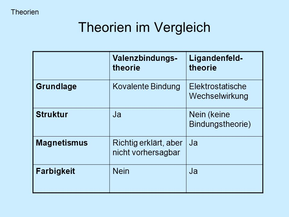 Theorien im Vergleich Valenzbindungs-theorie Ligandenfeld-theorie