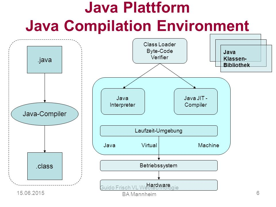 Java Plattform Java Compilation Environment