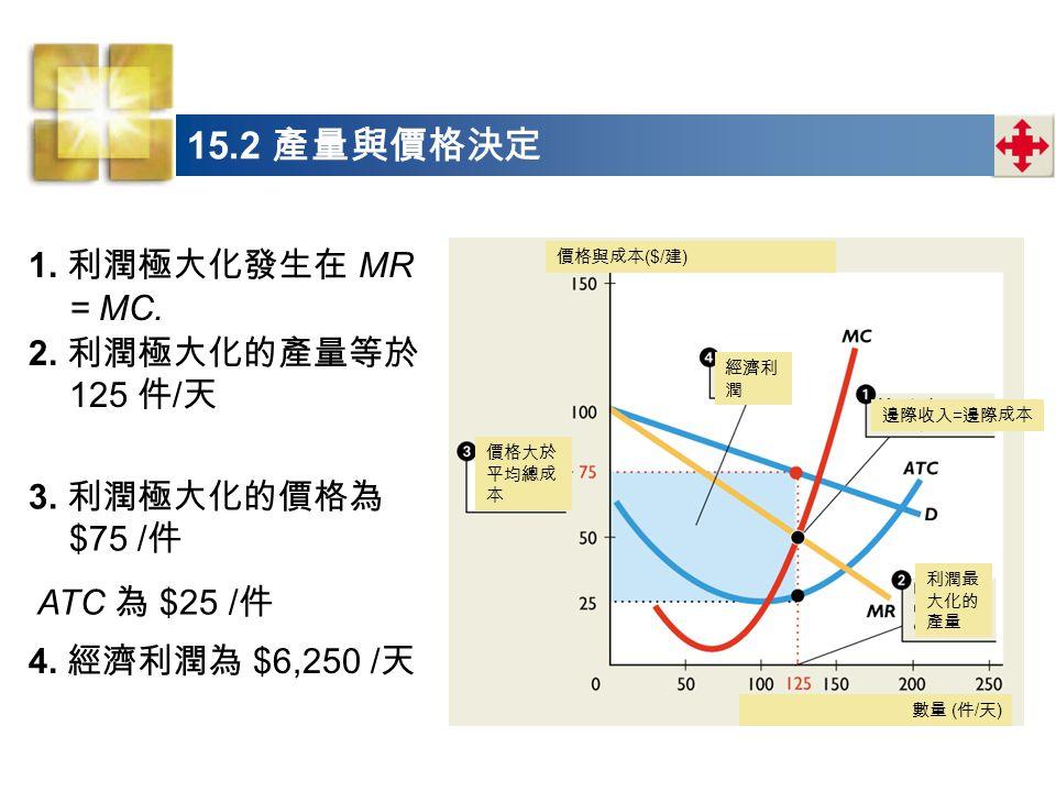 15.2 產量與價格決定 1. 利潤極大化發生在 MR = MC. 2. 利潤極大化的產量等於 125 件/天