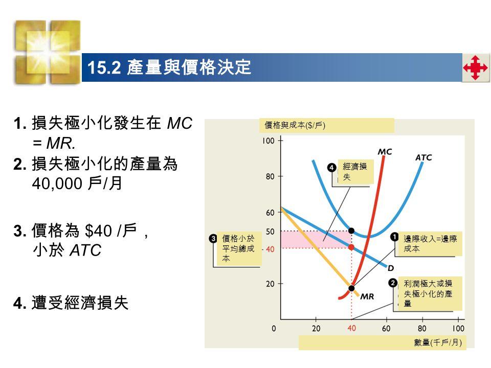 15.2 產量與價格決定 1. 損失極小化發生在 MC = MR. 2. 損失極小化的產量為 40,000 戶/月