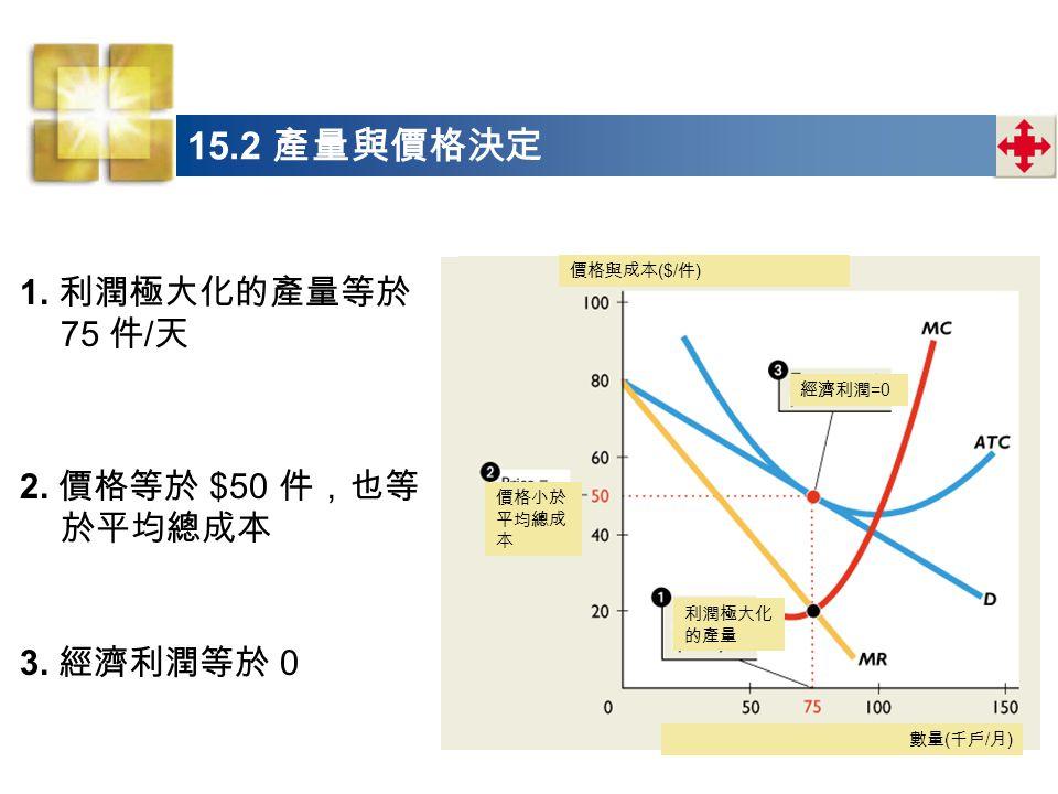 15.2 產量與價格決定 1. 利潤極大化的產量等於 75 件/天 2. 價格等於 $50 件,也等於平均總成本 3. 經濟利潤等於 0