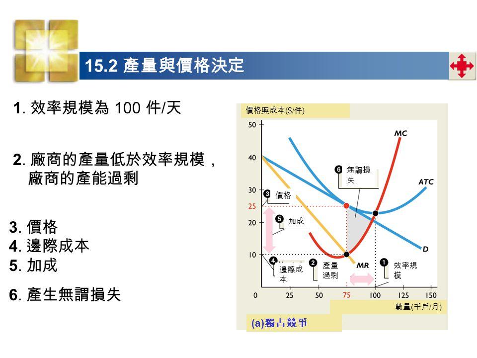 15.2 產量與價格決定 1. 效率規模為 100 件/天 2. 廠商的產量低於效率規模,廠商的產能過剩 3. 價格 4. 邊際成本