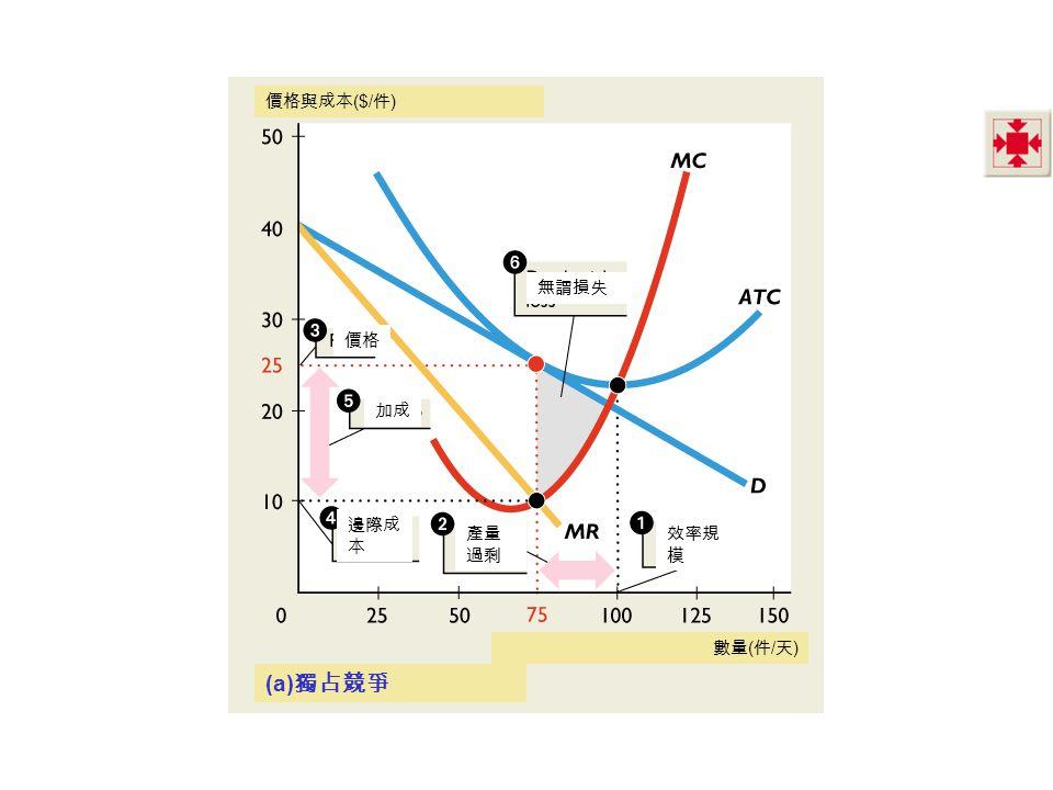 價格與成本($/件) 無謂損失 價格 加成 邊際成本 產量過剩 效率規模 數量(件/天) (a)獨占競爭