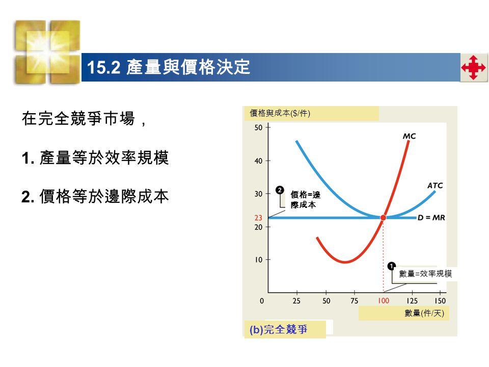 15.2 產量與價格決定 在完全競爭市場, 1. 產量等於效率規模 2. 價格等於邊際成本 (b)完全競爭 價格與成本($/件)