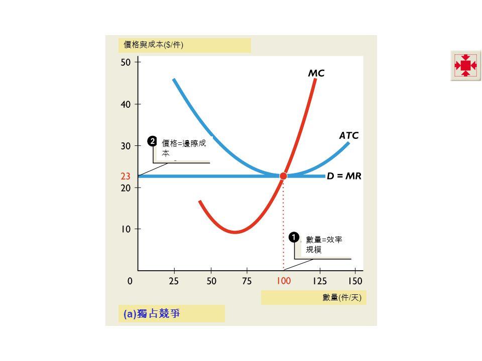 價格與成本($/件) 價格=邊際成本 數量=效率規模 數量(件/天) (a)獨占競爭