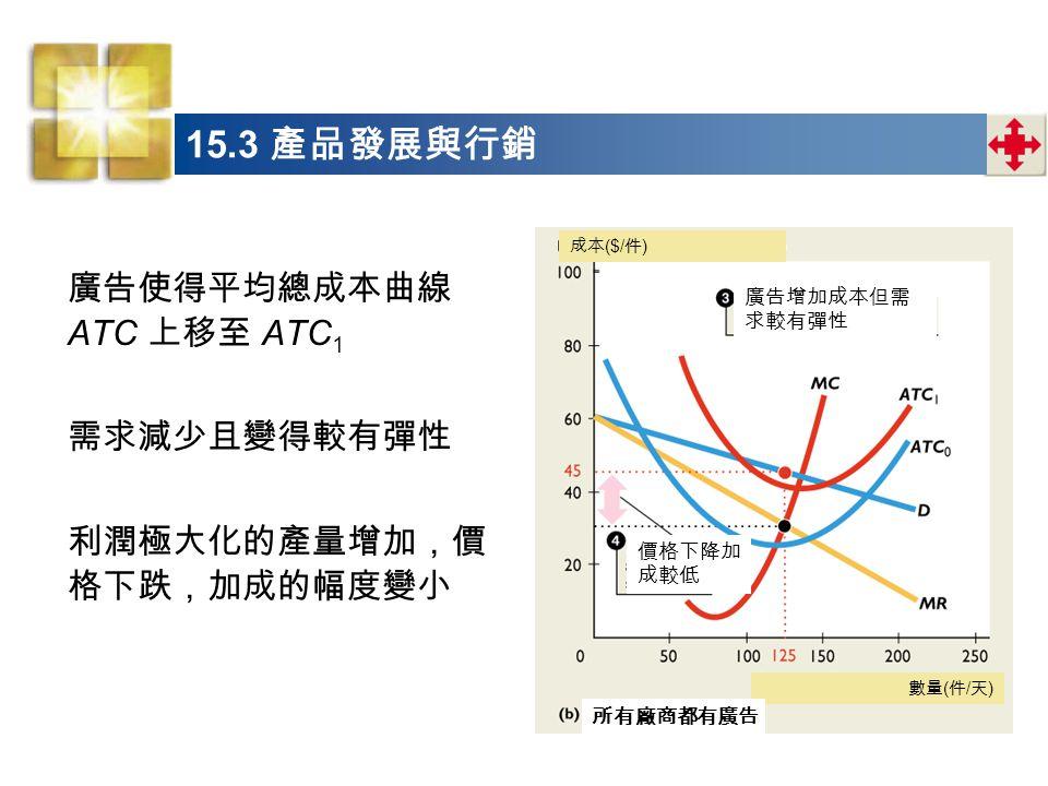 15.3 產品發展與行銷 廣告使得平均總成本曲線 ATC 上移至 ATC1 需求減少且變得較有彈性