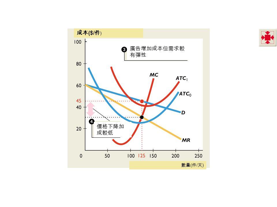 成本($/件) 廣告增加成本但需求較有彈性 價格下降加成較低 數量(件/天)