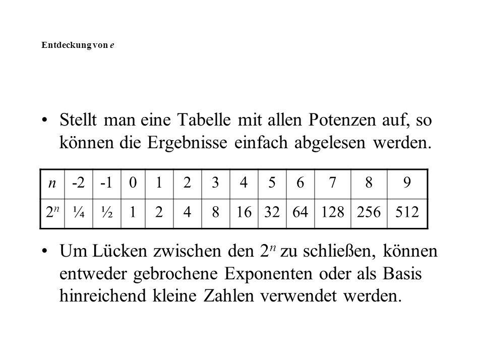 Entdeckung von e Stellt man eine Tabelle mit allen Potenzen auf, so können die Ergebnisse einfach abgelesen werden.