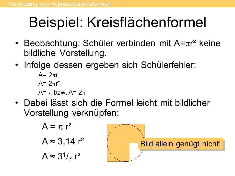 Beispiel: Kreisflächenformel