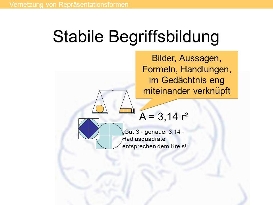 Stabile Begriffsbildung