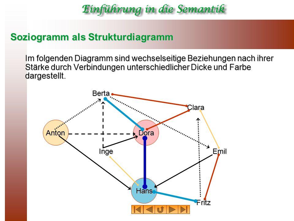Soziogramm als Strukturdiagramm