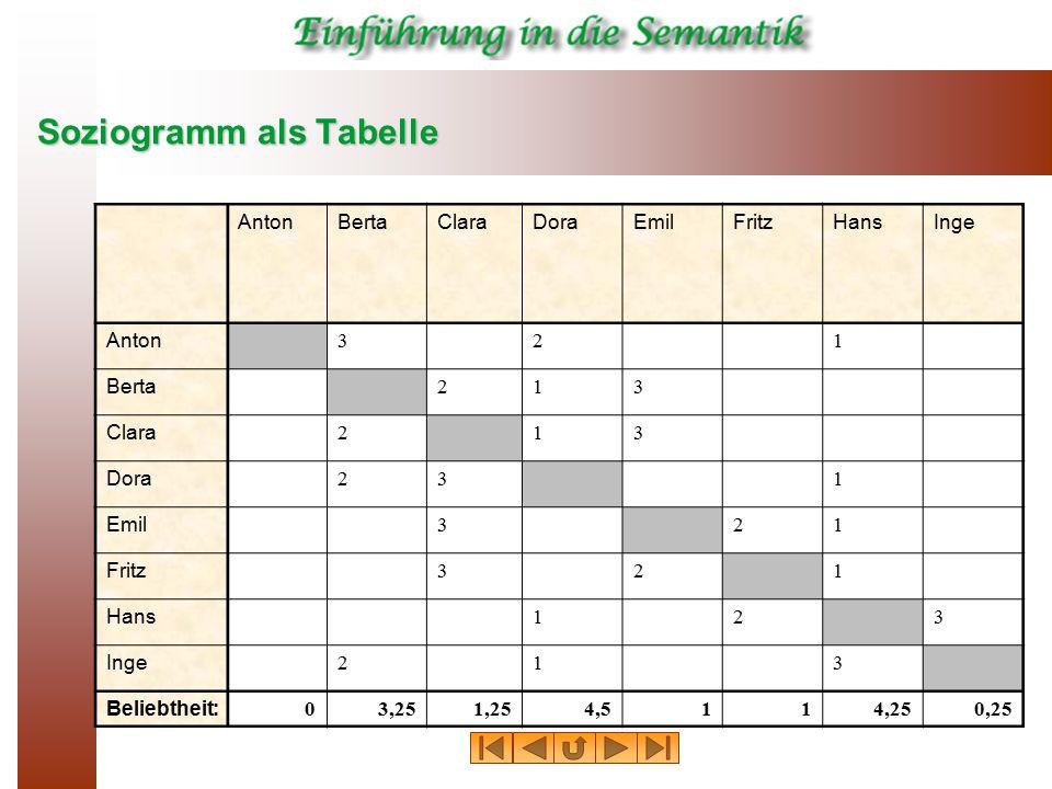 Soziogramm als Tabelle