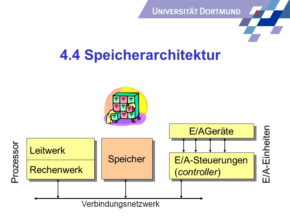 4.4 Speicherarchitektur E/AGeräte E/A-Einheiten Leitwerk Prozessor