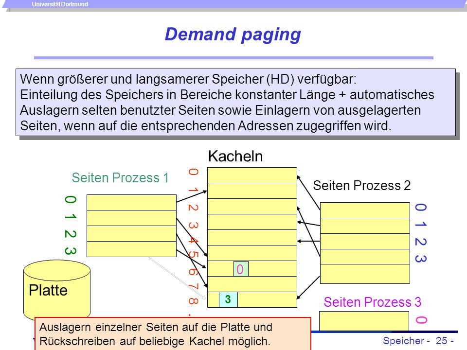 Demand paging Kacheln 0 1 2 3 0 1 2 3 Platte