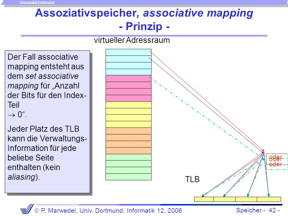 Assoziativspeicher, associative mapping - Prinzip -