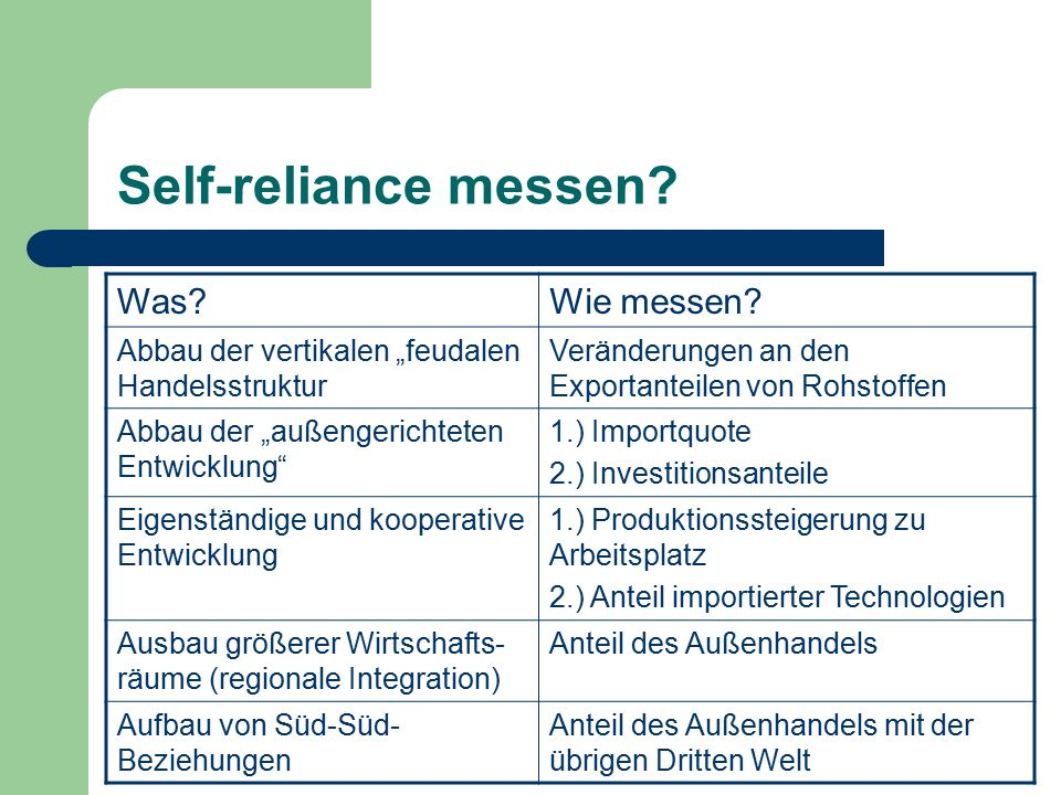 Self-reliance messen Was Wie messen