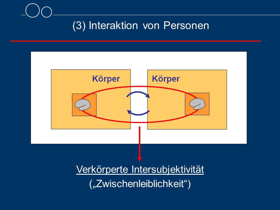(3) Interaktion von Personen