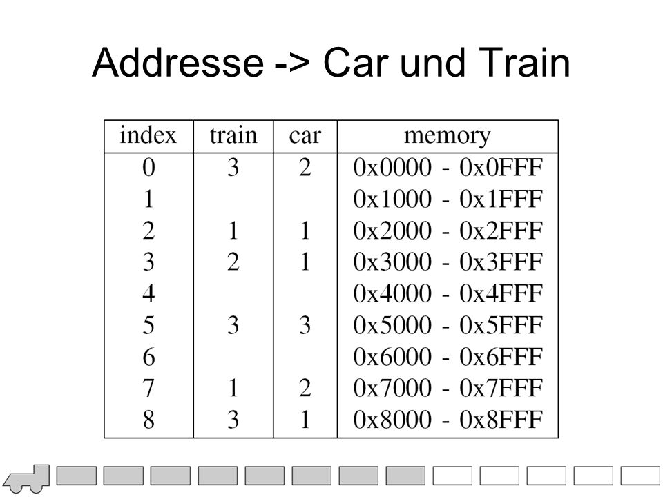 Addresse -> Car und Train