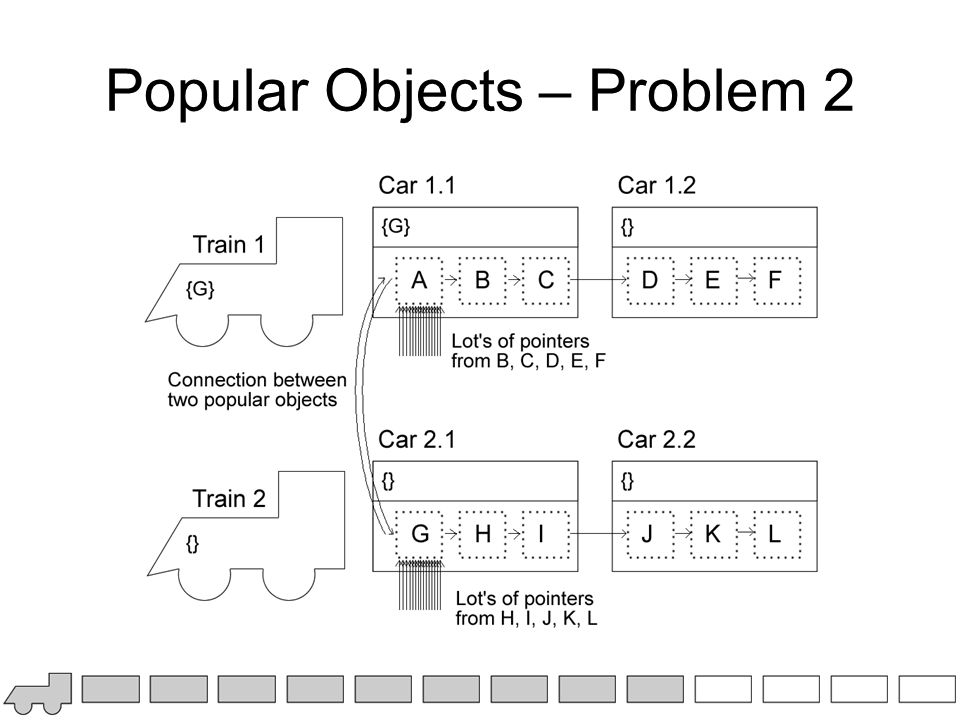 Popular Objects – Problem 2