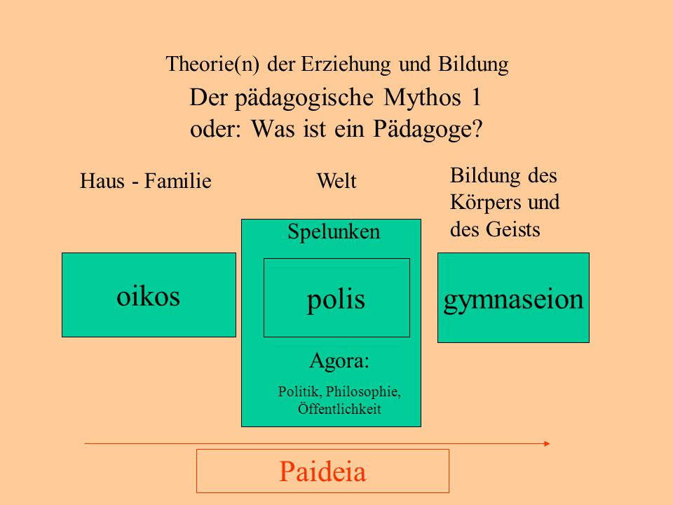 Politik, Philosophie, Öffentlichkeit