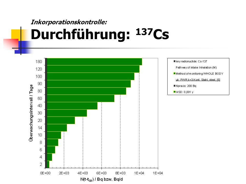 Inkorporationskontrolle: Durchführung: 137Cs