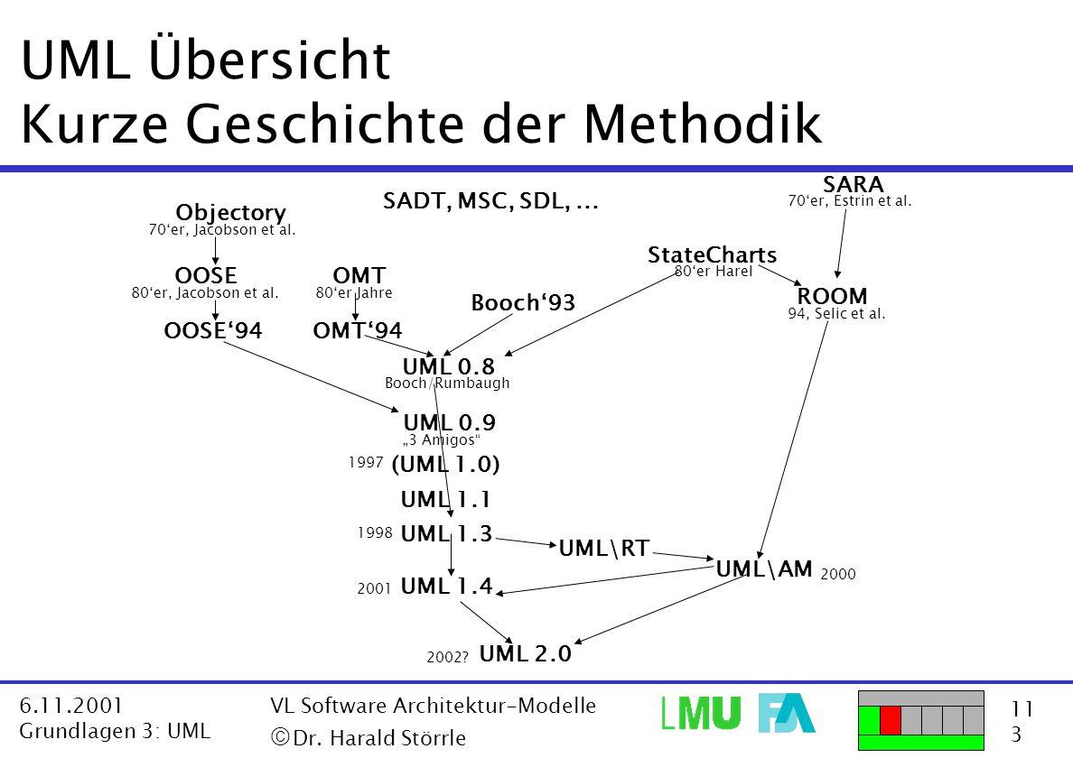 UML Übersicht Kurze Geschichte der Methodik