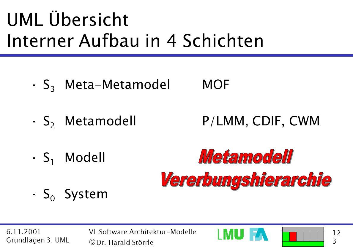 UML Übersicht Interner Aufbau in 4 Schichten