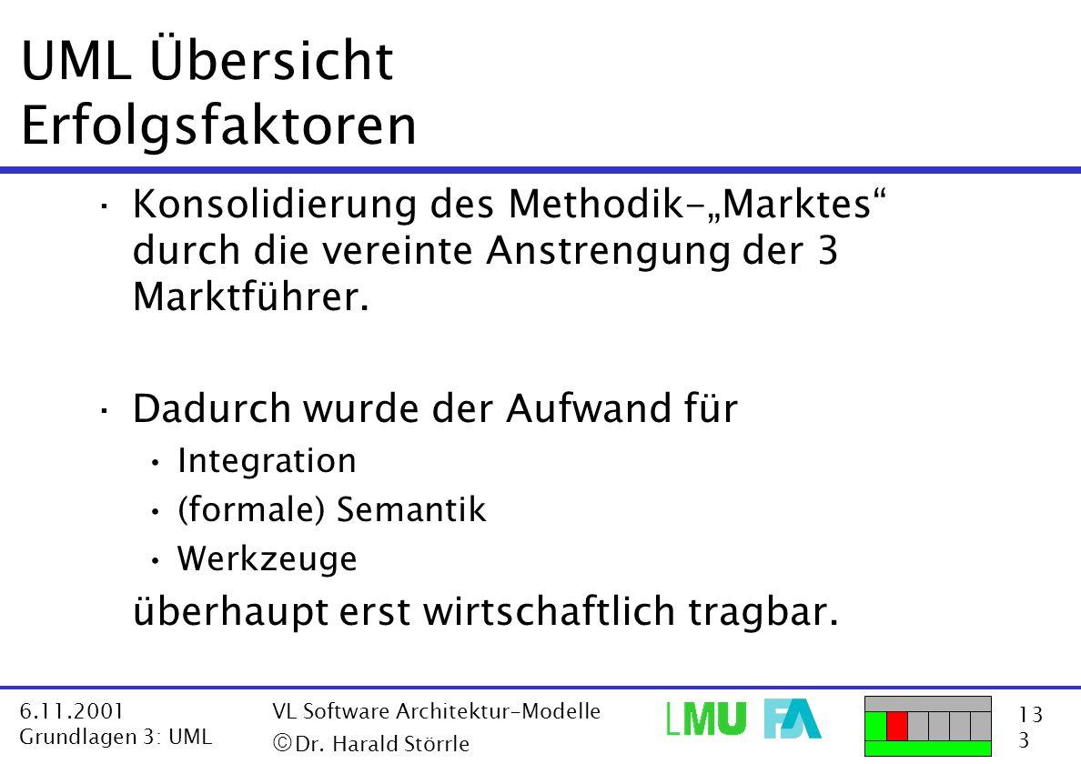 UML Übersicht Erfolgsfaktoren