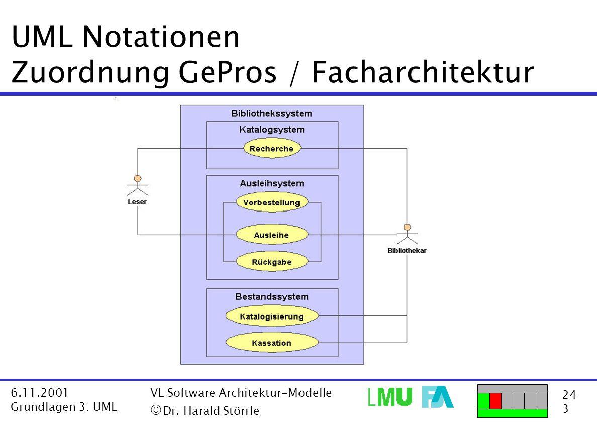 UML Notationen Zuordnung GePros / Facharchitektur