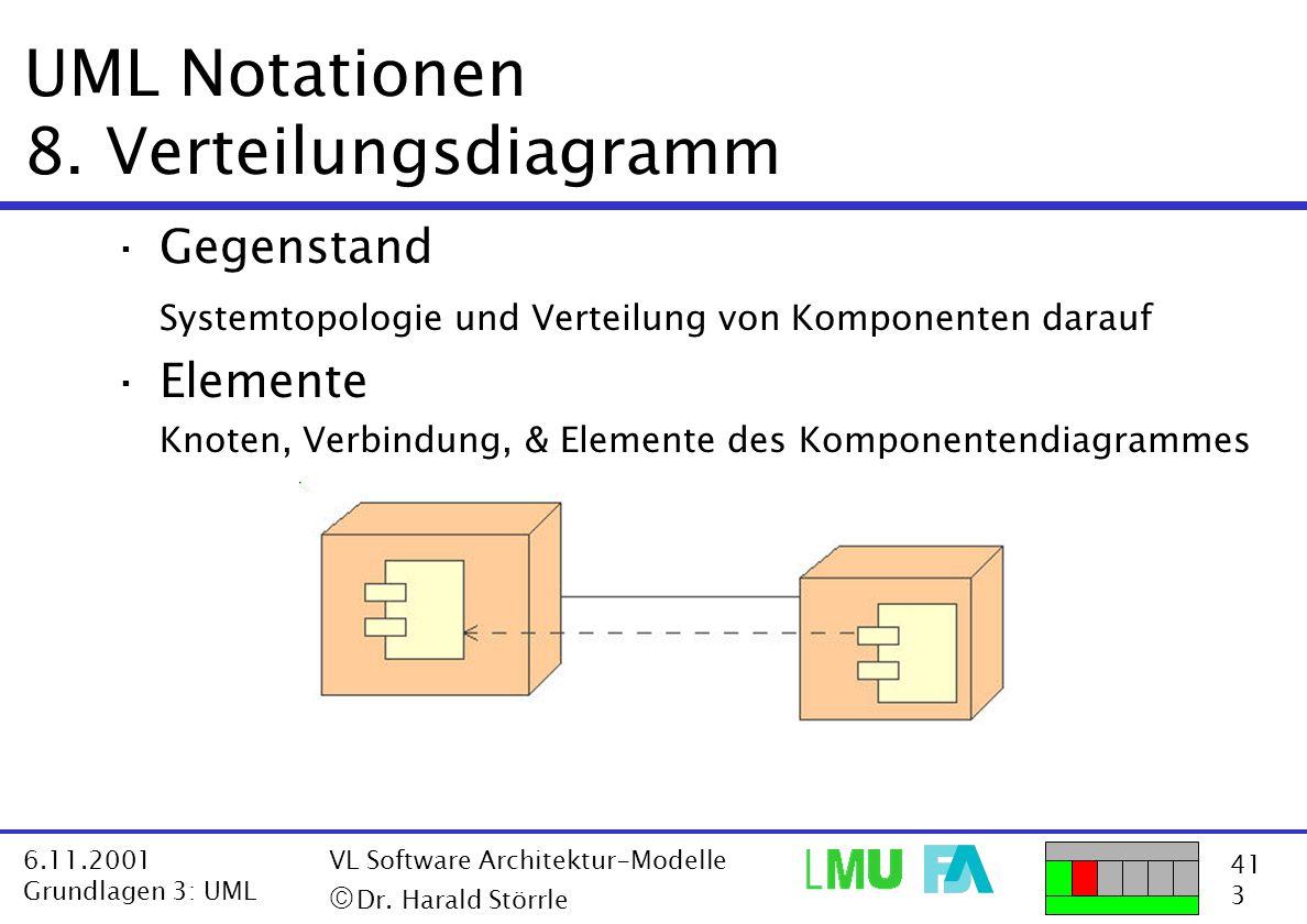 UML Notationen 8. Verteilungsdiagramm