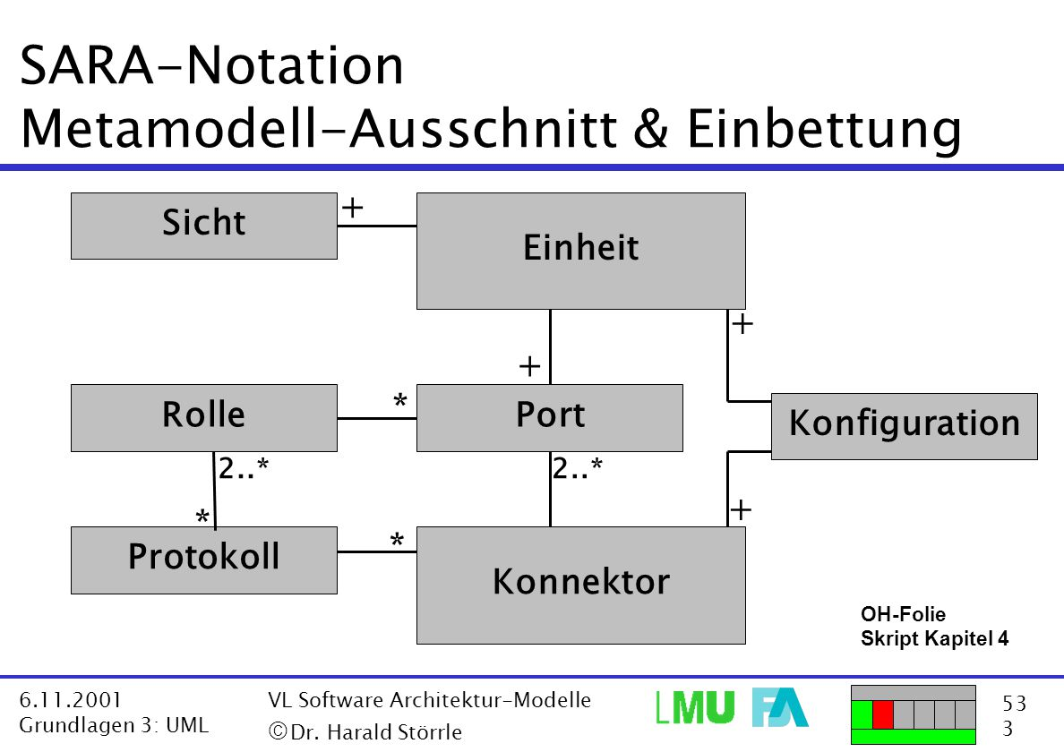 SARA-Notation Metamodell-Ausschnitt & Einbettung