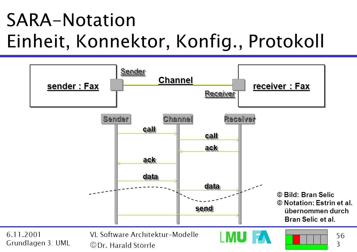 SARA-Notation Einheit, Konnektor, Konfig., Protokoll