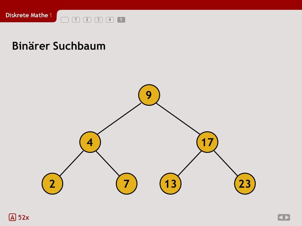 5 Binärer Suchbaum 9 4 17 2 7 13 23 A 52x