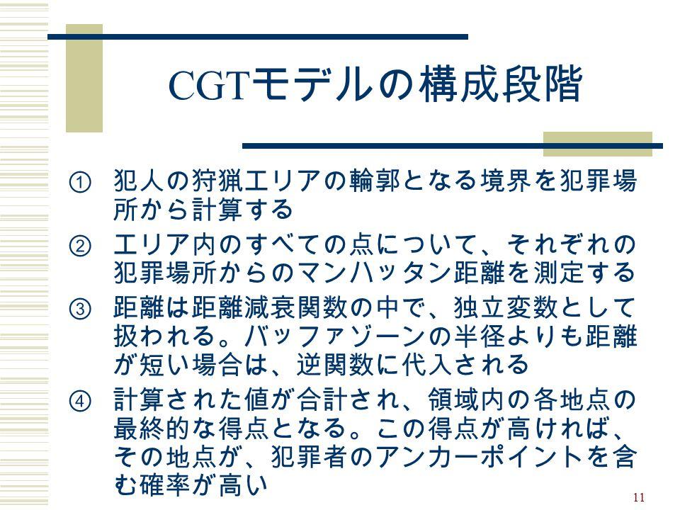 CGTモデルの構成段階 犯人の狩猟エリアの輪郭となる境界を犯罪場所から計算する
