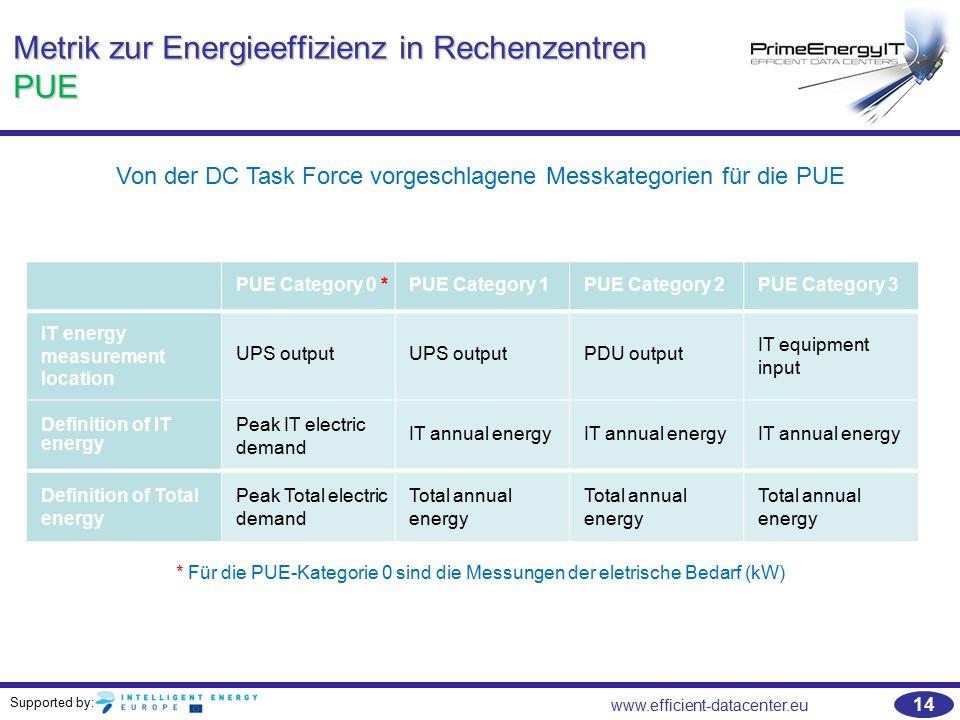 Metrik zur Energieeffizienz in Rechenzentren PUE