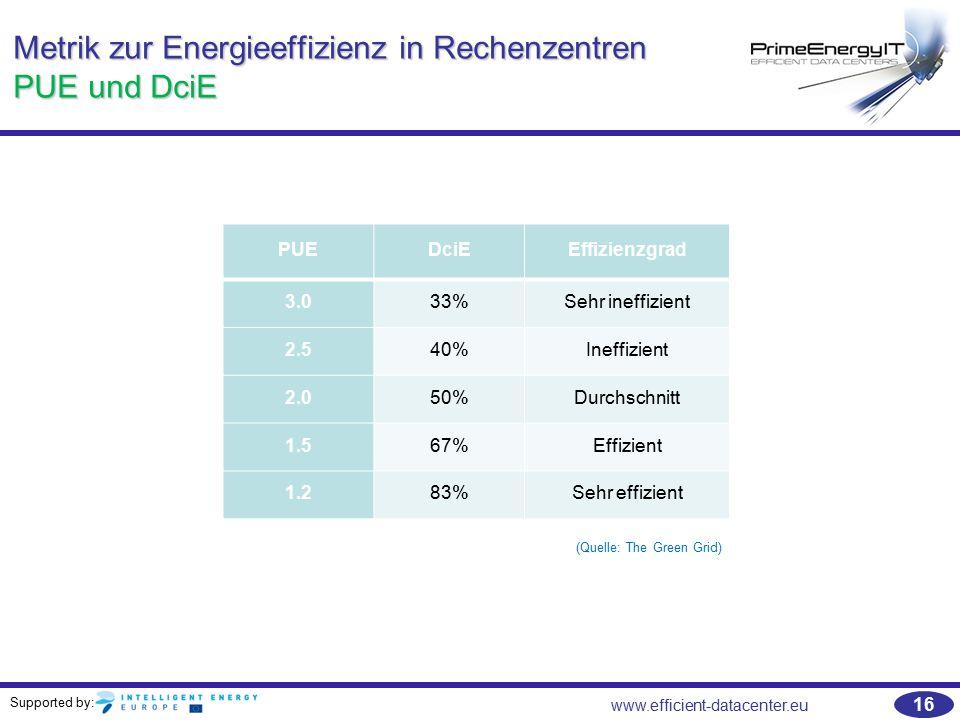 Metrik zur Energieeffizienz in Rechenzentren PUE und DciE