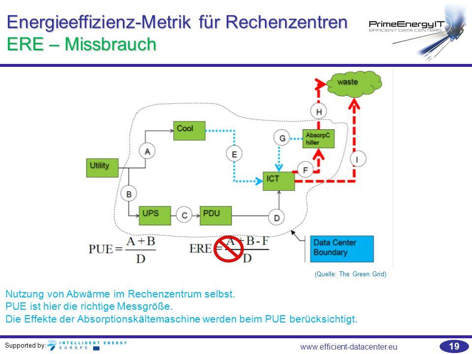 Energieeffizienz-Metrik für Rechenzentren ERE – Missbrauch