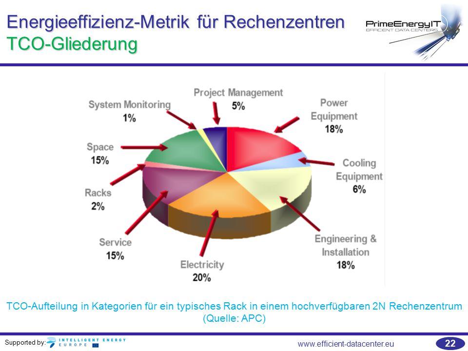 Energieeffizienz-Metrik für Rechenzentren TCO-Gliederung