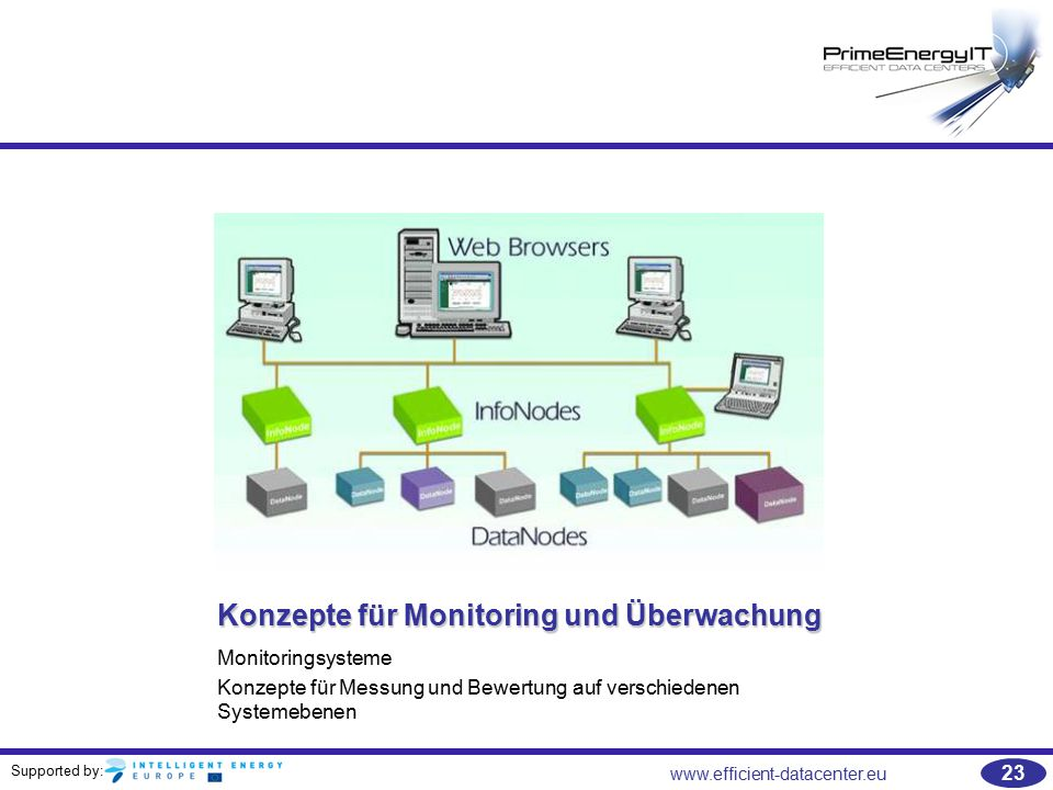 Konzepte für Monitoring und Überwachung