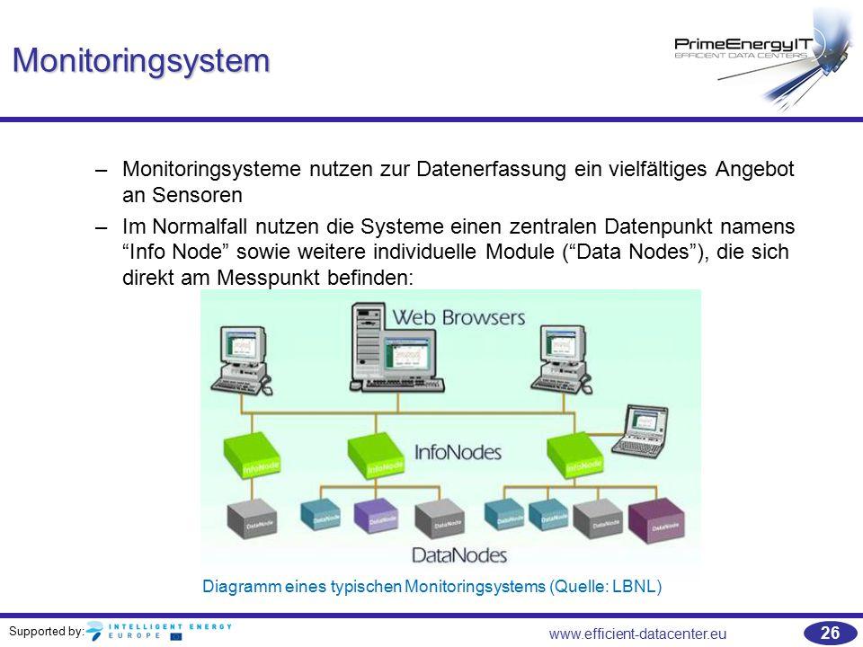 Diagramm eines typischen Monitoringsystems (Quelle: LBNL)