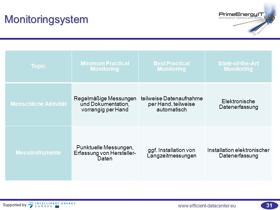 Monitoringsystem Topic Minimum Practical Monitoring