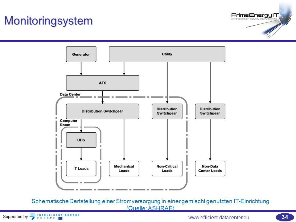 Monitoringsystem Schematische Dartstellung einer Stromversorgung in einer gemischt genutzten IT-Einrichtung (Quelle: ASHRAE)