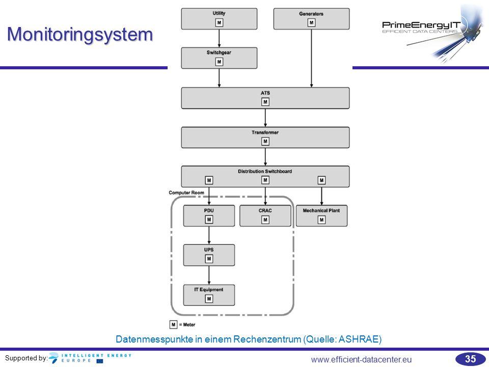 Datenmesspunkte in einem Rechenzentrum (Quelle: ASHRAE)