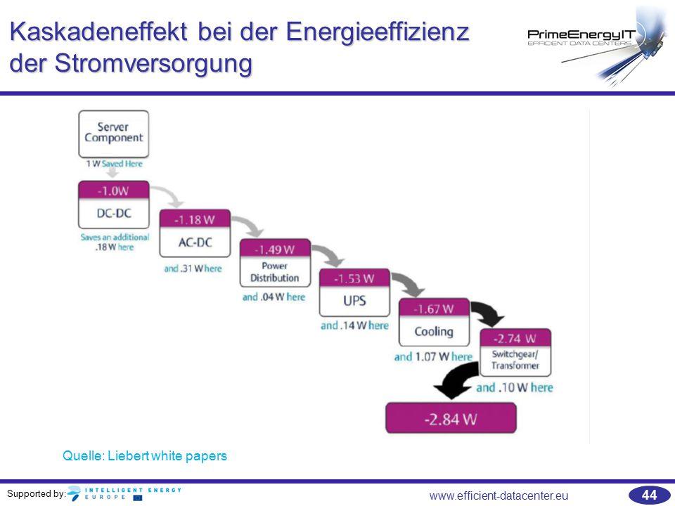 Kaskadeneffekt bei der Energieeffizienz der Stromversorgung