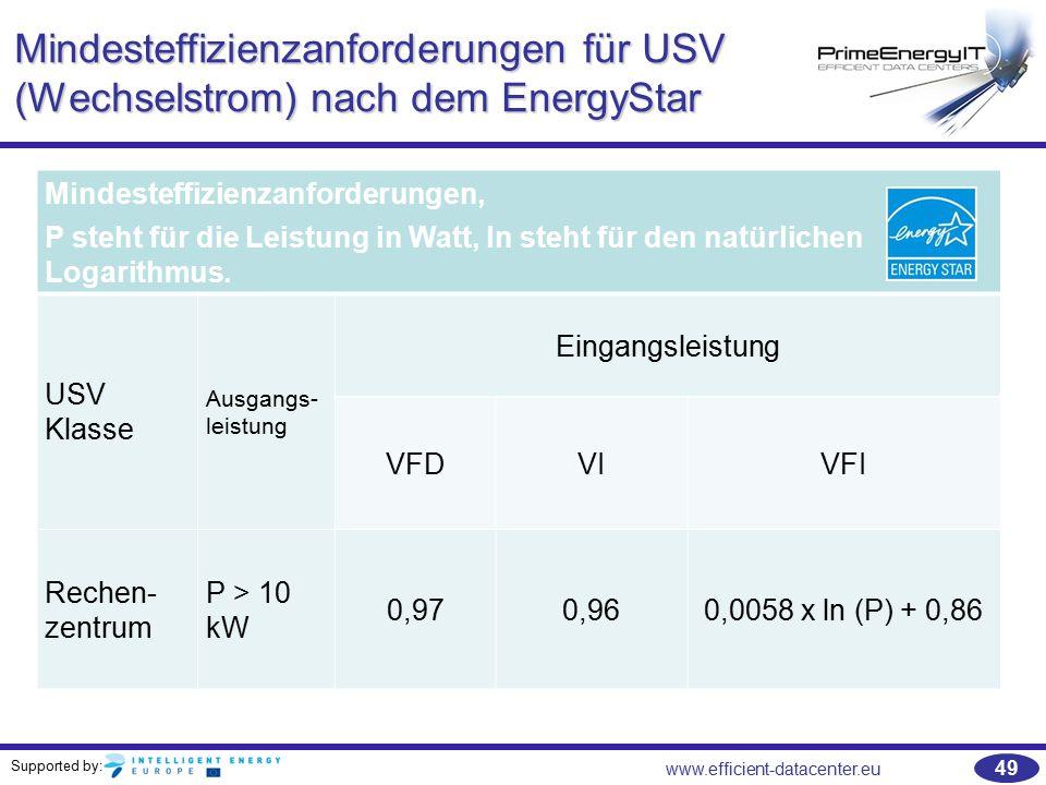 Mindesteffizienzanforderungen für USV (Wechselstrom) nach dem EnergyStar