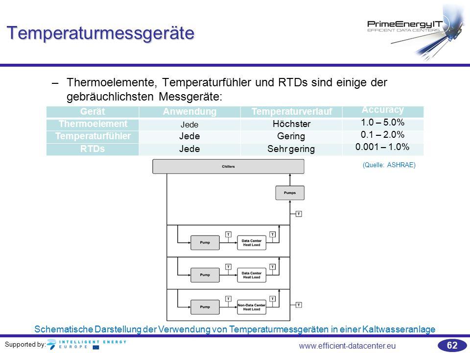 Temperaturmessgeräte